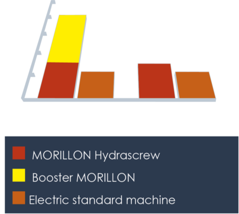 morillon graph hydrascrew